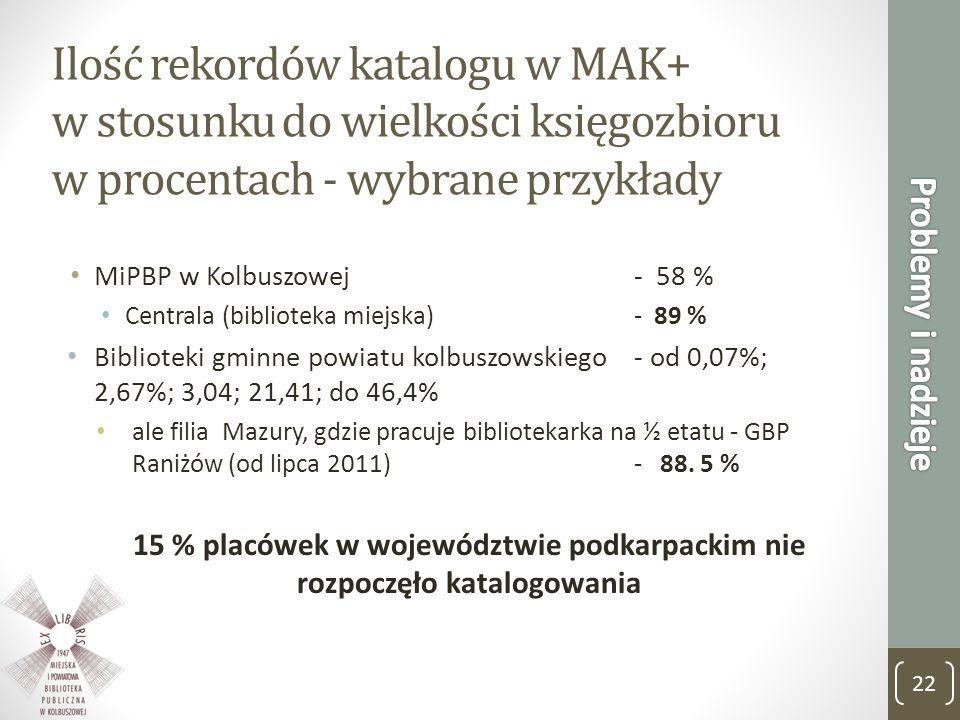 Ilość rekordów katalogu w MAK+ w stosunku do wielkości księgozbioru w procentach - wybrane przykłady MiPBP w Kolbuszowej - 58 % Centrala (biblioteka m