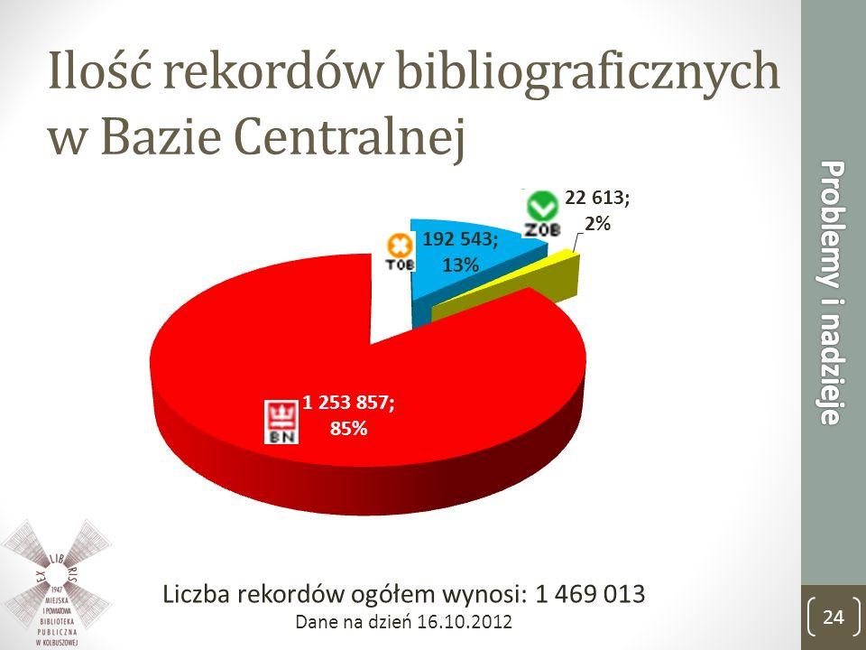 Ilość rekordów bibliograficznych w Bazie Centralnej Liczba rekordów ogółem wynosi: 1 469 013 Dane na dzień 16.10.2012 24