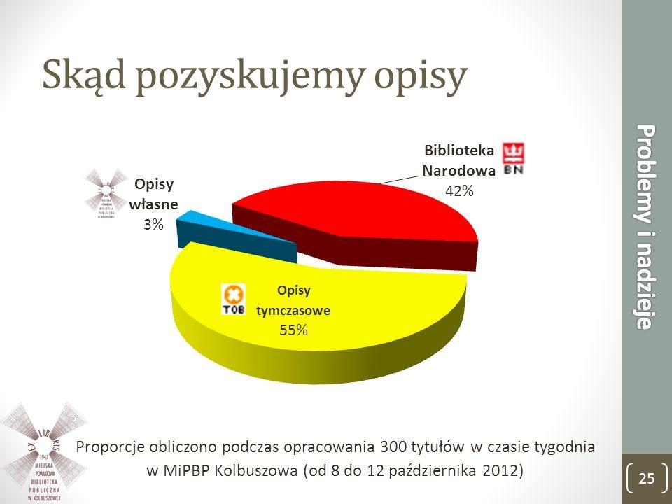 Skąd pozyskujemy opisy Proporcje obliczono podczas opracowania 300 tytułów w czasie tygodnia w MiPBP Kolbuszowa (od 8 do 12 października 2012) 25