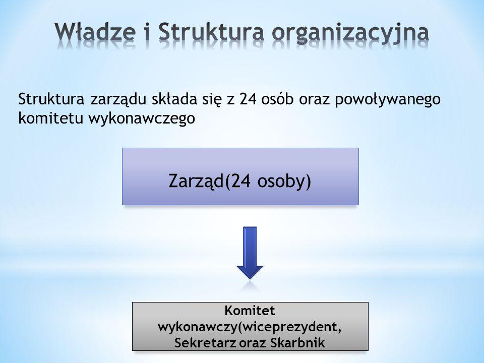 Struktura zarządu składa się z 24 osób oraz powoływanego komitetu wykonawczego Zarząd(24 osoby) Komitet wykonawczy(wiceprezydent, Sekretarz oraz Skarbnik