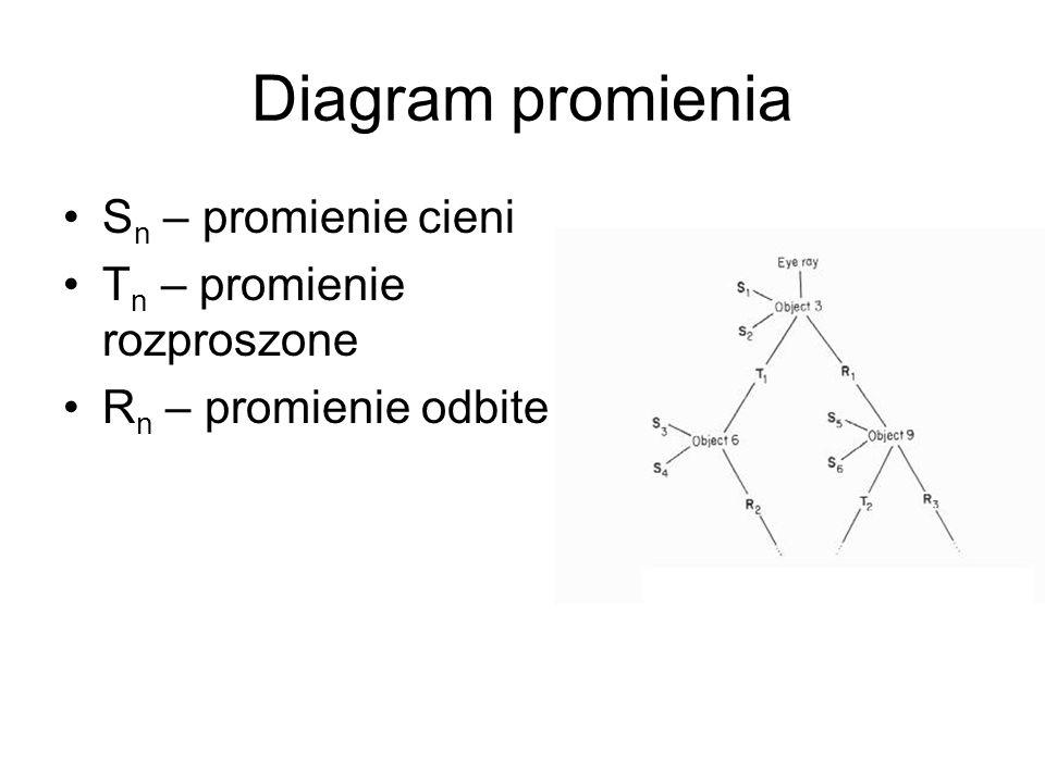 Diagram promienia S n – promienie cieni T n – promienie rozproszone R n – promienie odbite