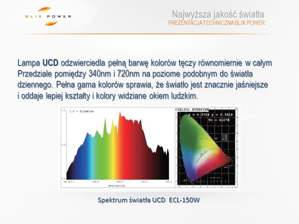 PREZENTACJA TECHNICZNA BLIX POWER Najwyższa jakość światła Lampa UCD odzwierciedla pełną barwę kolorów tęczy równomiernie w całym Przedziale pomiędzy