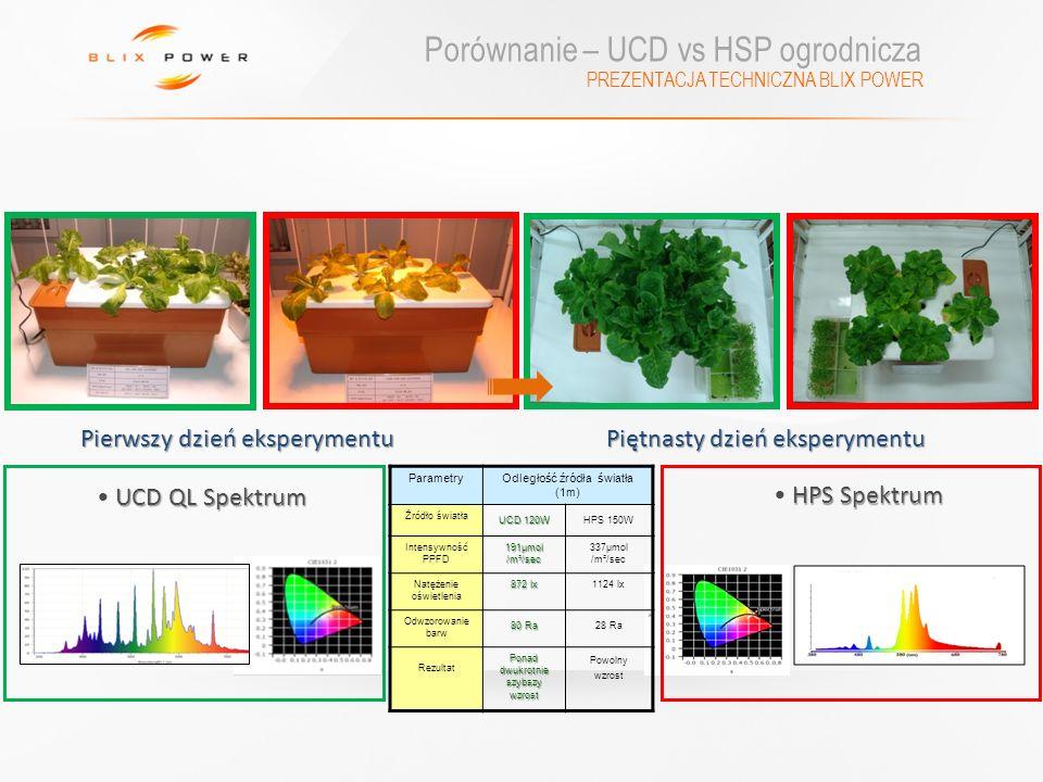 PREZENTACJA TECHNICZNA BLIX POWER Porównanie – UCD vs HSP ogrodnicza ParametryOdległość źródła światła (1m) Źródło światła UCD 120W HPS 150W Intensywn