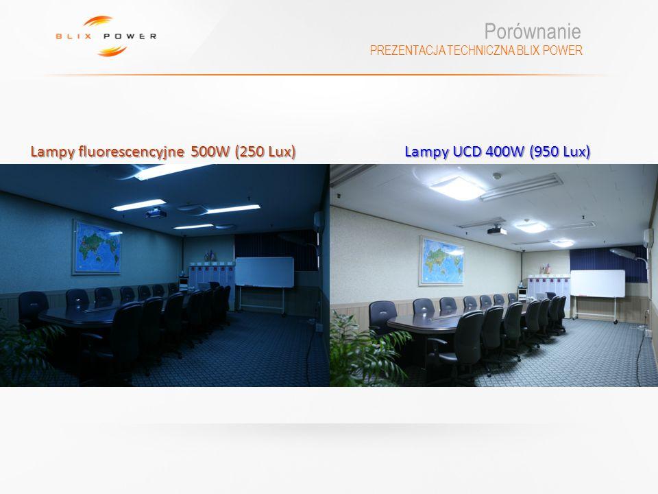 PREZENTACJA TECHNICZNA BLIX POWER Porównanie Lampy fluorescencyjne 500W (250 Lux) Lampy UCD 400W (950 Lux)