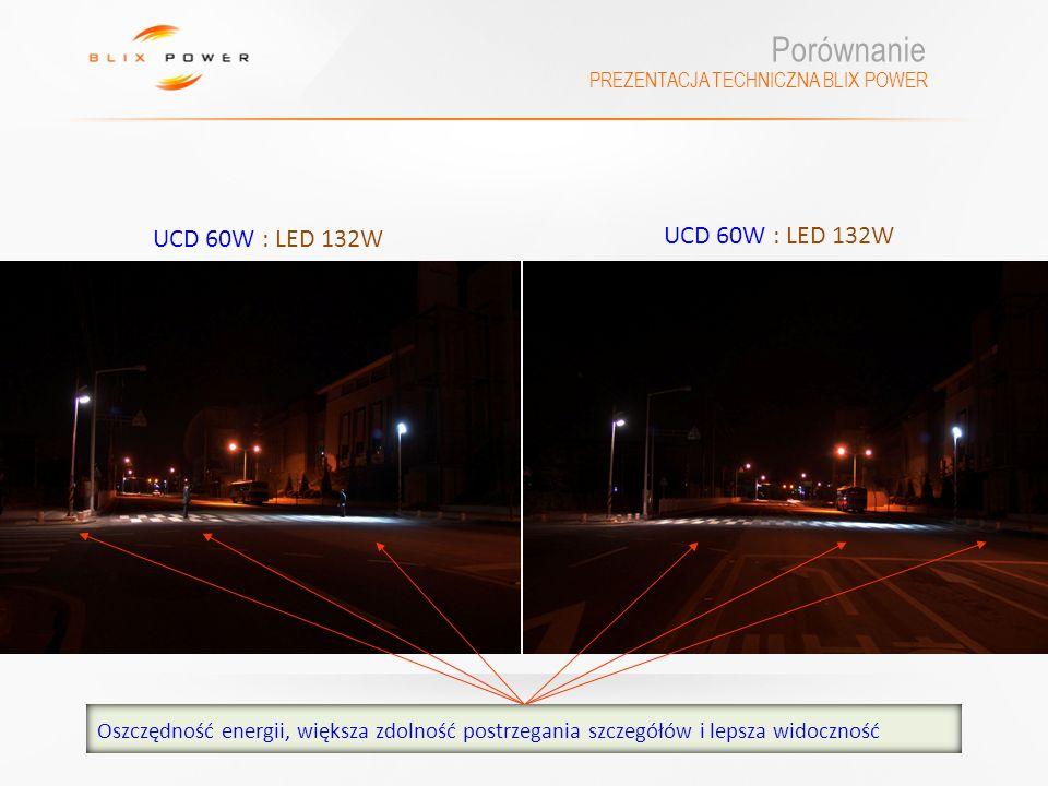 PREZENTACJA TECHNICZNA BLIX POWER Porównanie UCD 60W : LED 132W Oszczędność energii, większa zdolność postrzegania szczegółów i lepsza widoczność
