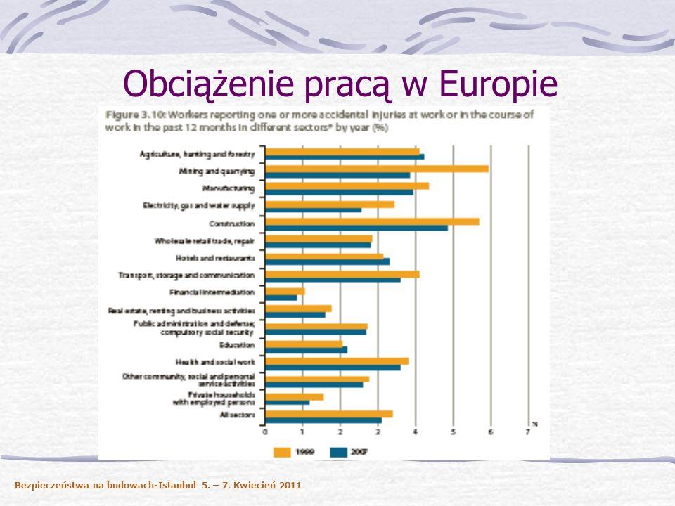 Obciążenie pracą w Europie Bezpieczeństwa na budowach-Istanbul 5. - 7. Kwiecień 2011