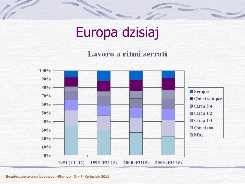Europa dzisiaj Bezpieczeństwa na budowach-Stambuł 5. - 7. Kwiecień 2011