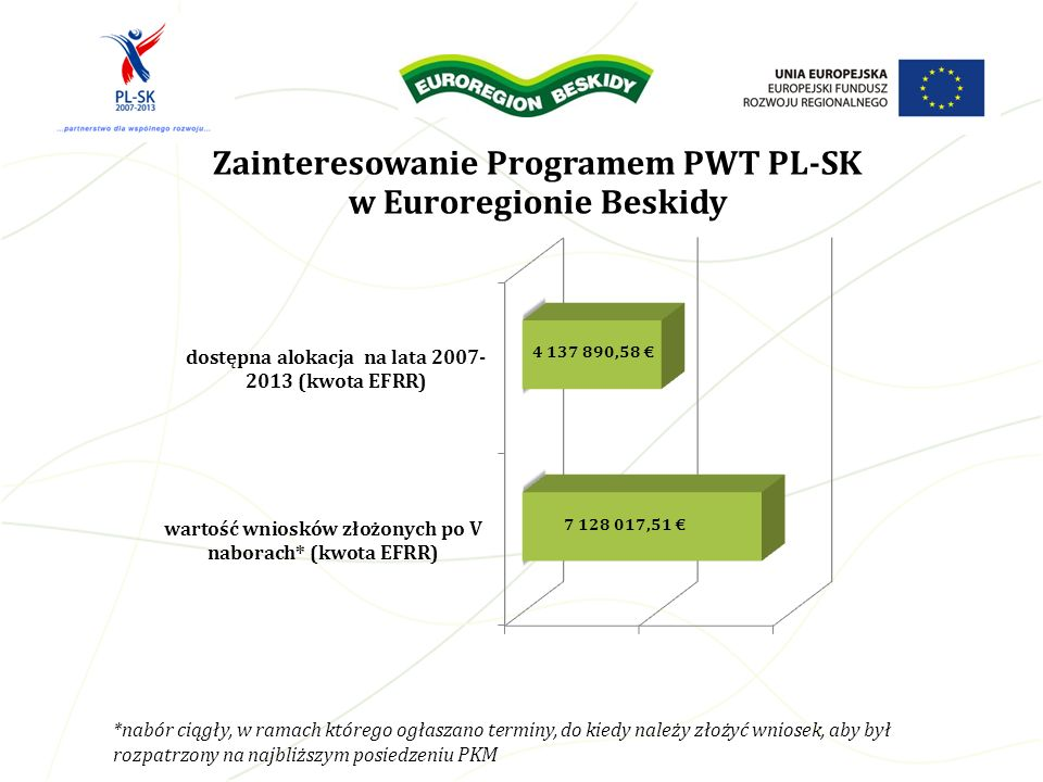 Zainteresowanie Programem PWT PL-SK w Euroregionie Beskidy *nabór ciągły, w ramach którego ogłaszano terminy, do kiedy należy złożyć wniosek, aby był