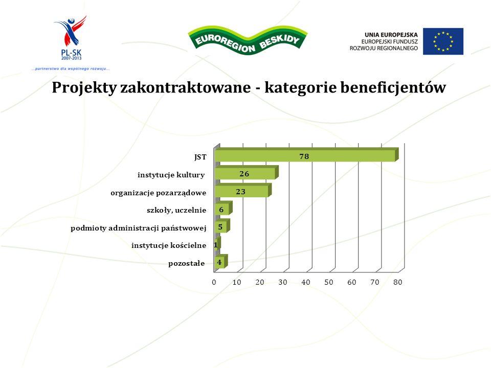 Celem Projektu była promocja kulturowych walorów powiatu bielskiego i miasta Namestovo oraz kultywowanie tradycji związanych z kuchnią charakterystyczną dla tego regionu, poprzez popularyzowanie potraw regionalnych.