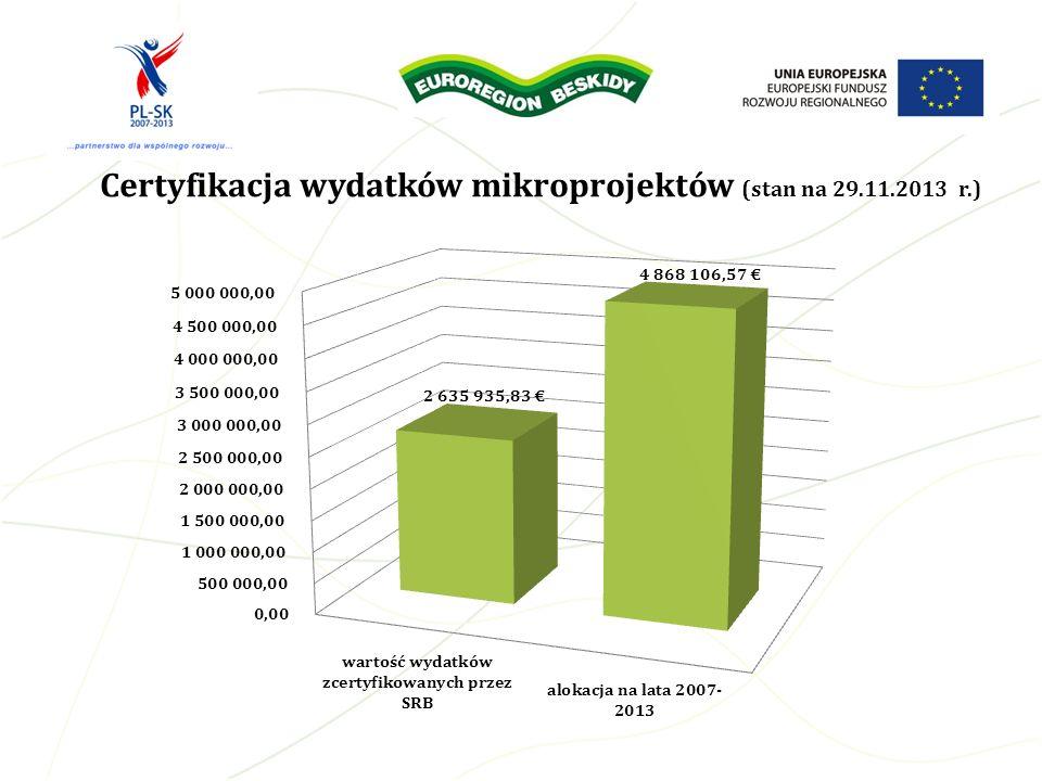 Certyfikacja wydatków mikroprojektów (stan na 29.11.2013 r.)