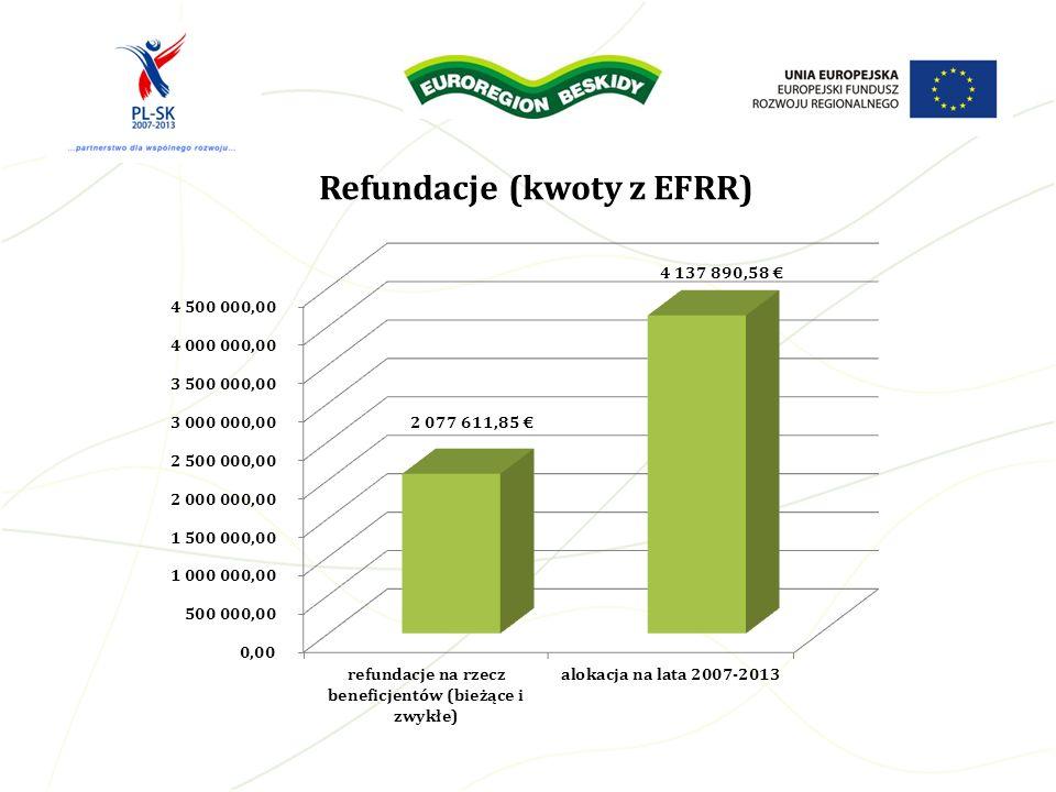 Refundacje (kwoty z EFRR)