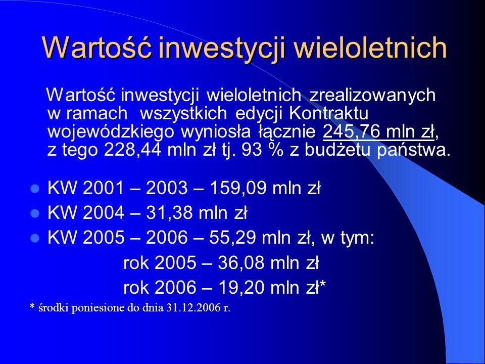 Wartość inwestycji wieloletnich Wartość inwestycji wieloletnich zrealizowanych w ramach wszystkich edycji Kontraktu wojewódzkiego wyniosła łącznie 245