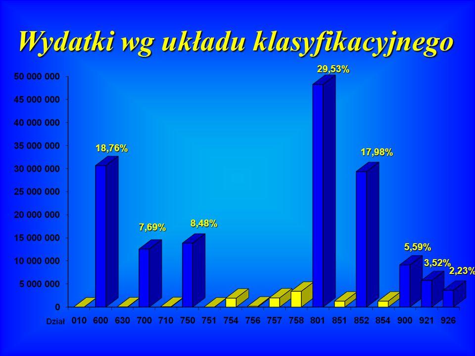 Wydatki wg układu klasyfikacyjnego 18,76% 7,69% 8,48% 29,53% 17,98% 5,59% 3,52% 2,23%