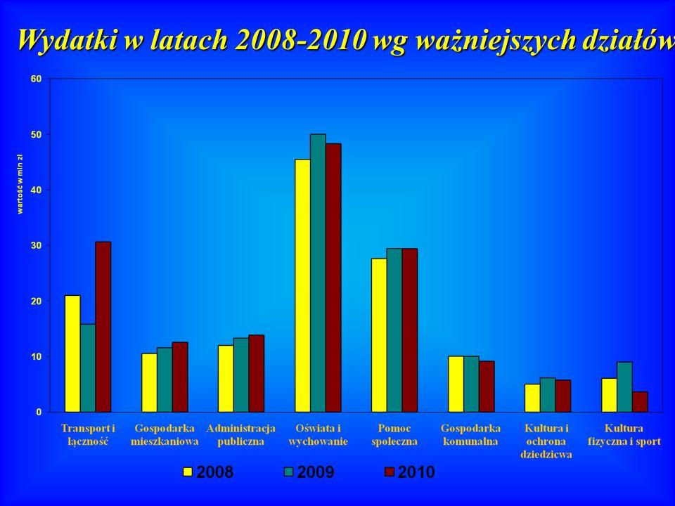 Wydatki w latach 2008-2010 wg ważniejszych działów