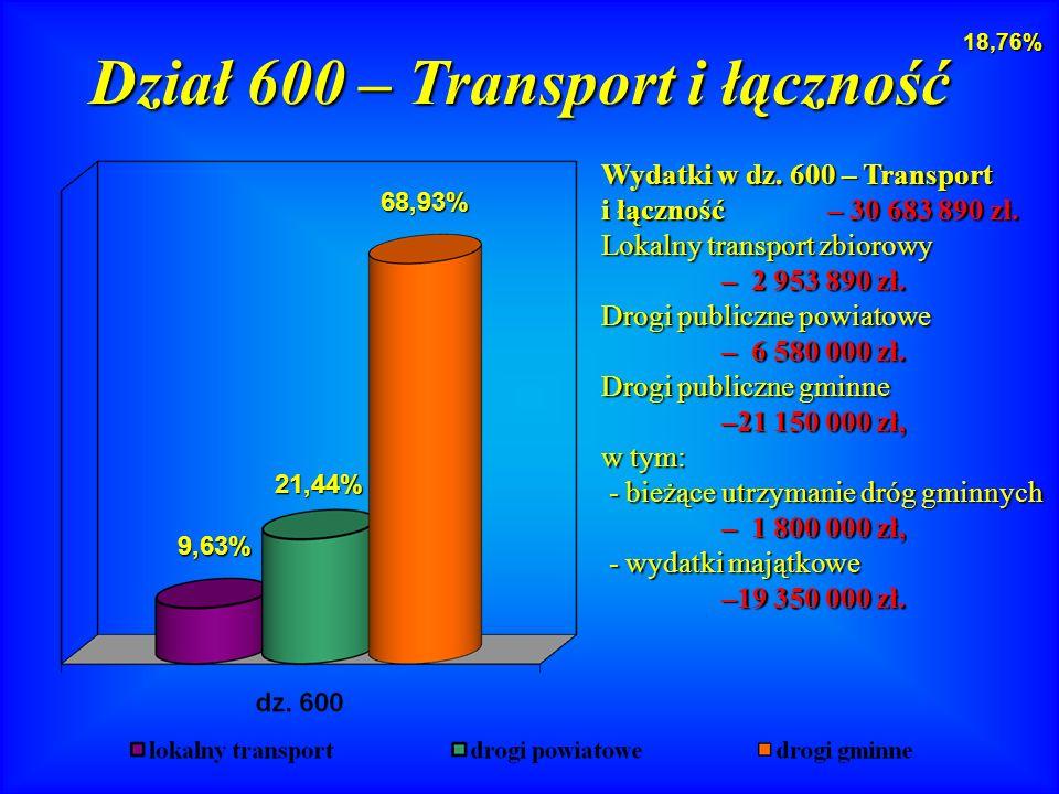 Dział 600 – Transport i łączność 68,93% 21,44% 9,63% Wydatki w dz.