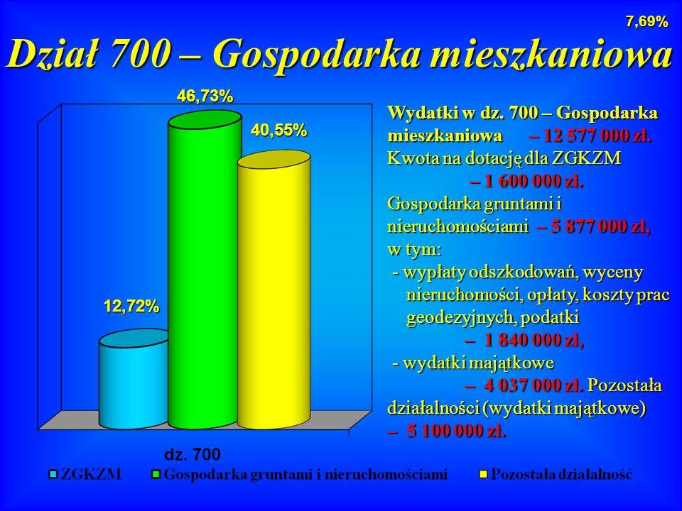 Wydatki w dz. 700 – Gospodarka mieszkaniowa – 12 577 000 zł.