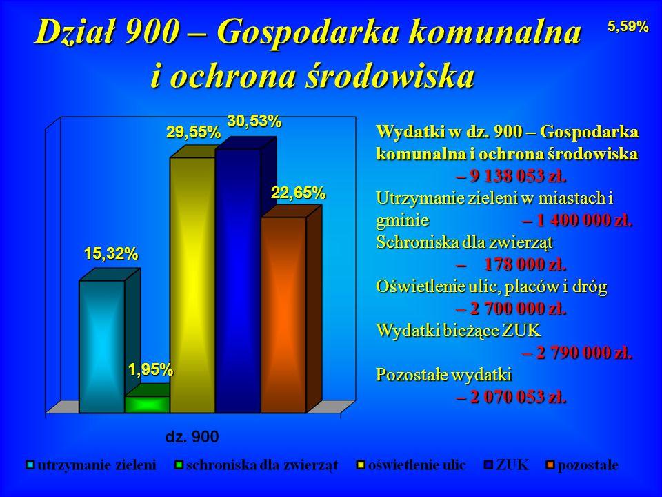 Wydatki w dz. 900 – Gospodarka komunalna i ochrona środowiska – 9 138 053 zł.