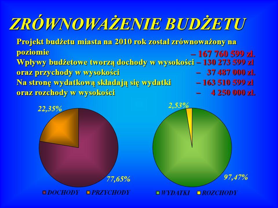 Deficyt – wydatki wyższe od dochodów.