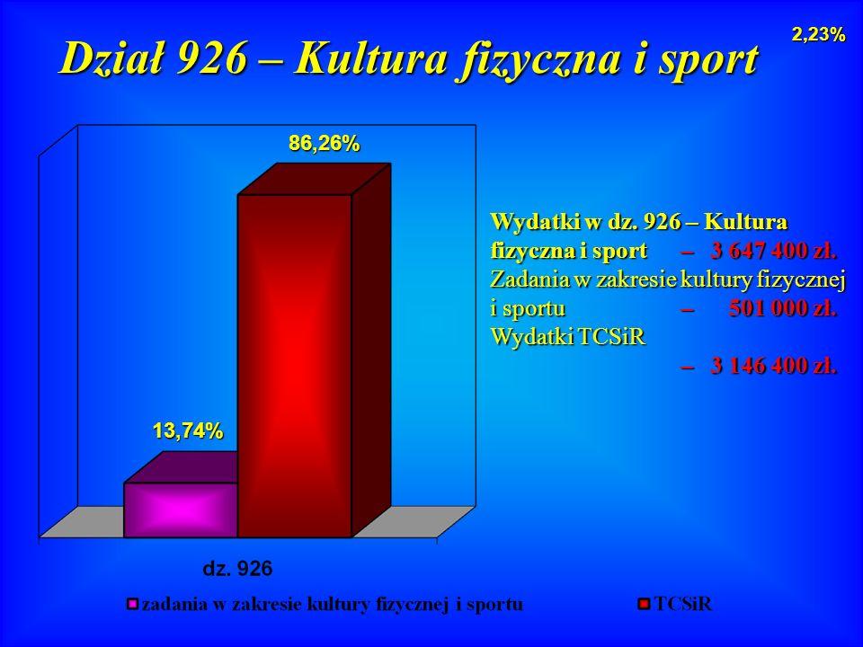 Wydatki w dz. 926 – Kultura fizyczna i sport – 3 647 400 zł.