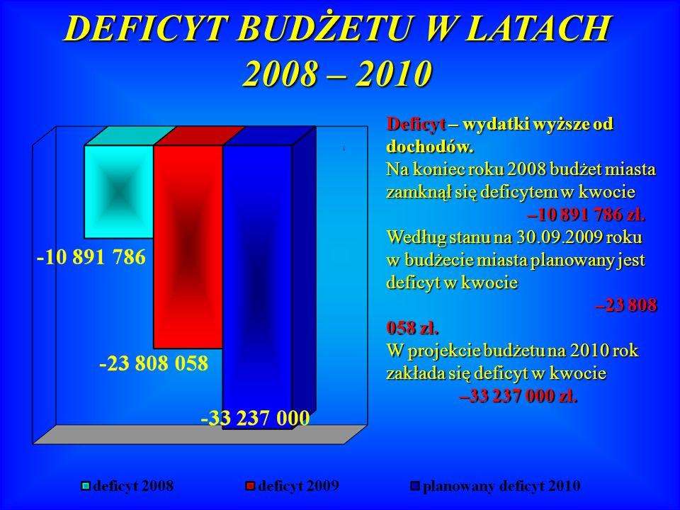 Według stanu na 31.12.2008r.zadłużenie miasta wynosiło –14 700 000 zł.