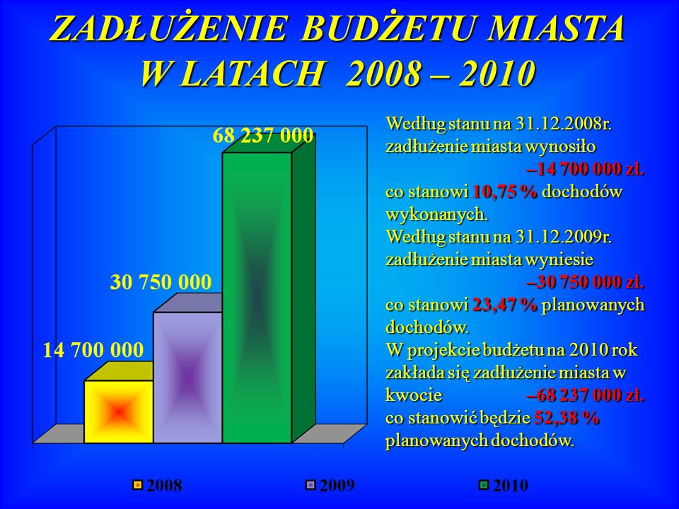Według stanu na 31.12.2008r. zadłużenie miasta wynosiło –14 700 000 zł.