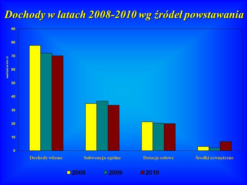 Dochody w latach 2008-2010 wg źródeł powstawania