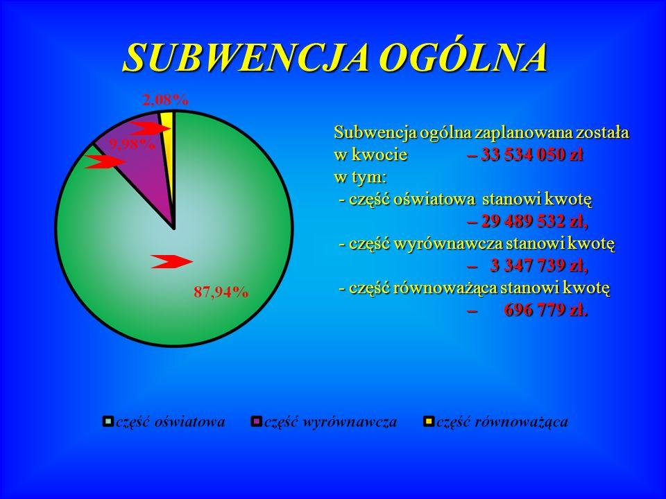 SUBWENCJA OGÓLNA Subwencja ogólna zaplanowana została w kwocie – 33 534 050 zł w tym: - część oświatowa stanowi kwotę - część oświatowa stanowi kwotę – 29 489 532 zł, – 29 489 532 zł, - część wyrównawcza stanowi kwotę - część wyrównawcza stanowi kwotę – 3 347 739 zł, – 3 347 739 zł, - część równoważąca stanowi kwotę - część równoważąca stanowi kwotę – 696 779 zł.