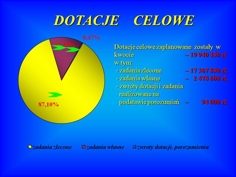 Wydatki w dz.921 – Kultura i ochrona dziedzictwa narodowego – 5 748 820 zł.