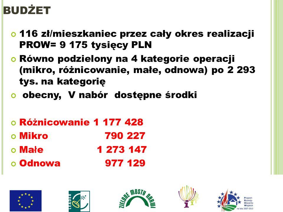 BUDŻET 116 zł/mieszkaniec przez cały okres realizacji PROW= 9 175 tysięcy PLN Równo podzielony na 4 kategorie operacji (mikro, różnicowanie, małe, odn