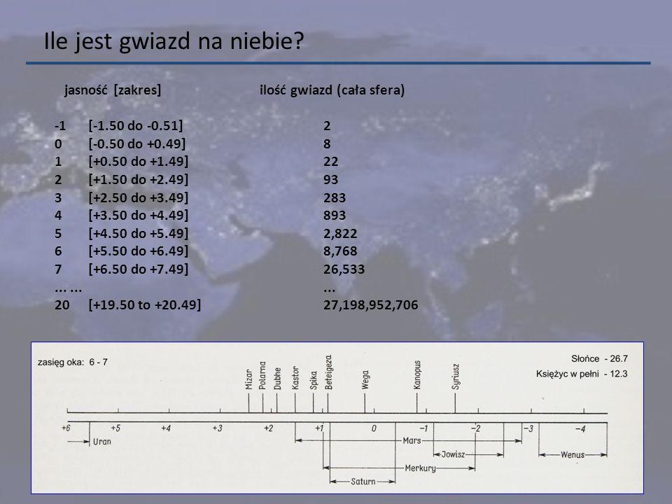 Ile jest gwiazd na niebie? jasność [zakres] ilość gwiazd (cała sfera) -1[-1.50 do -0.51]2 0 [-0.50 do +0.49] 8 1 [+0.50 do +1.49] 22 2 [+1.50 do +2.49