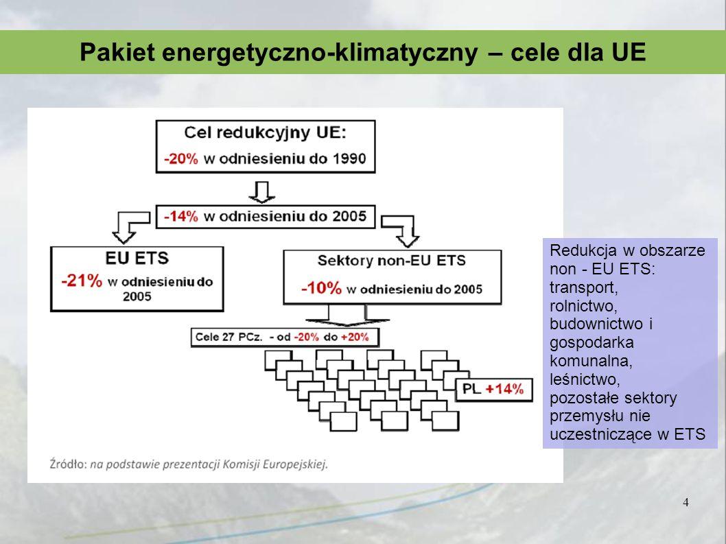 4 Pakiet energetyczno-klimatyczny – cele dla UE Redukcja w obszarze non - EU ETS: transport, rolnictwo, budownictwo i gospodarka komunalna, leśnictwo,