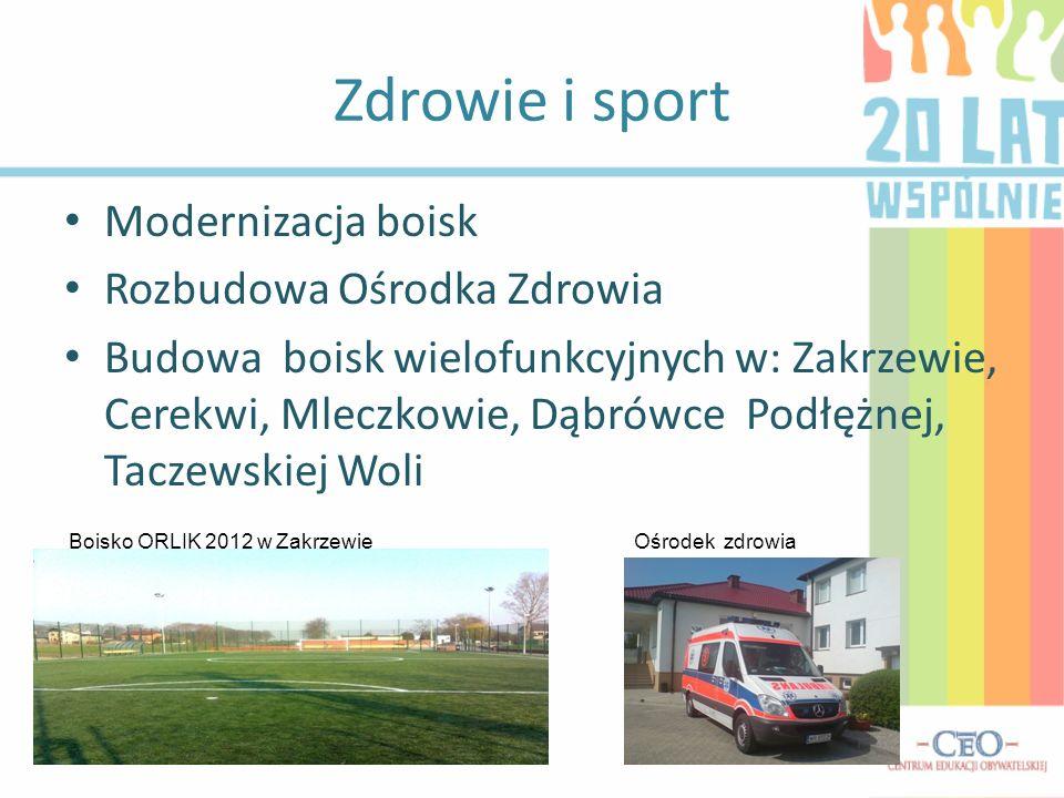 Zdrowie i sport Modernizacja boisk Rozbudowa Ośrodka Zdrowia Budowa boisk wielofunkcyjnych w: Zakrzewie, Cerekwi, Mleczkowie, Dąbrówce Podłężnej, Tacz