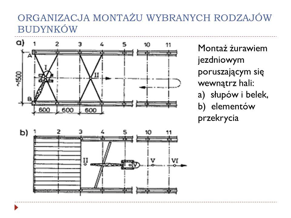 ORGANIZACJA MONTAŻU WYBRANYCH RODZAJÓW BUDYNKÓW Montaż żurawiem jezdniowym poruszającym się wewnątrz hali: a) słupów i belek, b) elementów przekrycia