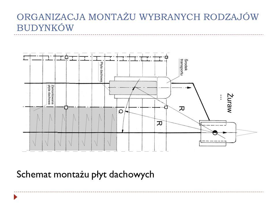ORGANIZACJA MONTAŻU WYBRANYCH RODZAJÓW BUDYNKÓW Schemat montażu płyt dachowych