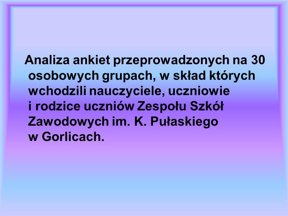 Rodzice W ankiecie wzięło udział 30 rodziców uczniów klas pierwszych ZSZ w Gorlicach (15 rodziców uczniów Zasadniczej Szkoły Zawodowej oraz 15 rodziców uczniów Technikum).