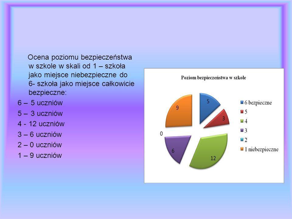 Nauczyciele W ankiecie przeprowadzonej dla nauczycieli wzięło udział 30 osób.