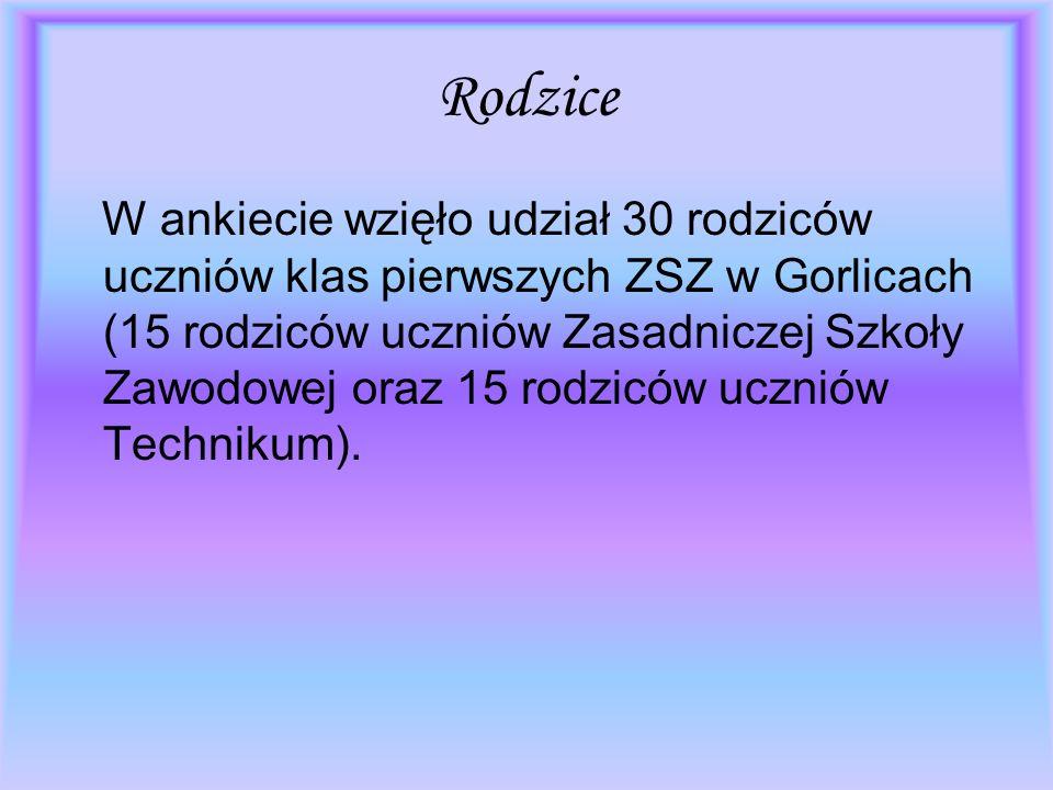 Rodzice W ankiecie wzięło udział 30 rodziców uczniów klas pierwszych ZSZ w Gorlicach (15 rodziców uczniów Zasadniczej Szkoły Zawodowej oraz 15 rodzicó