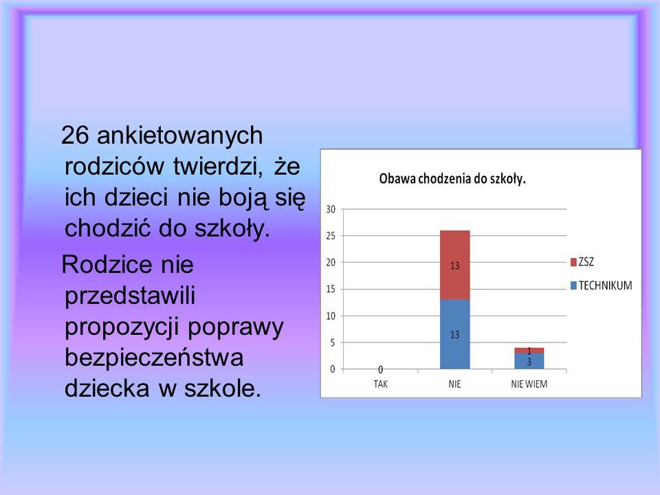 Ankiety uczniów dotyczące bezpieczeństwa w szkole.