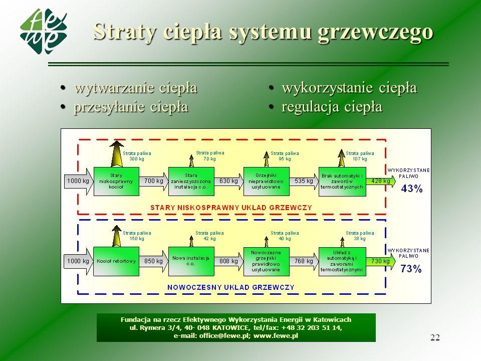 22 Straty ciepła systemu grzewczego wytwarzanie ciepła wytwarzanie ciepła przesyłanie ciepła przesyłanie ciepła wykorzystanie ciepła wykorzystanie cie