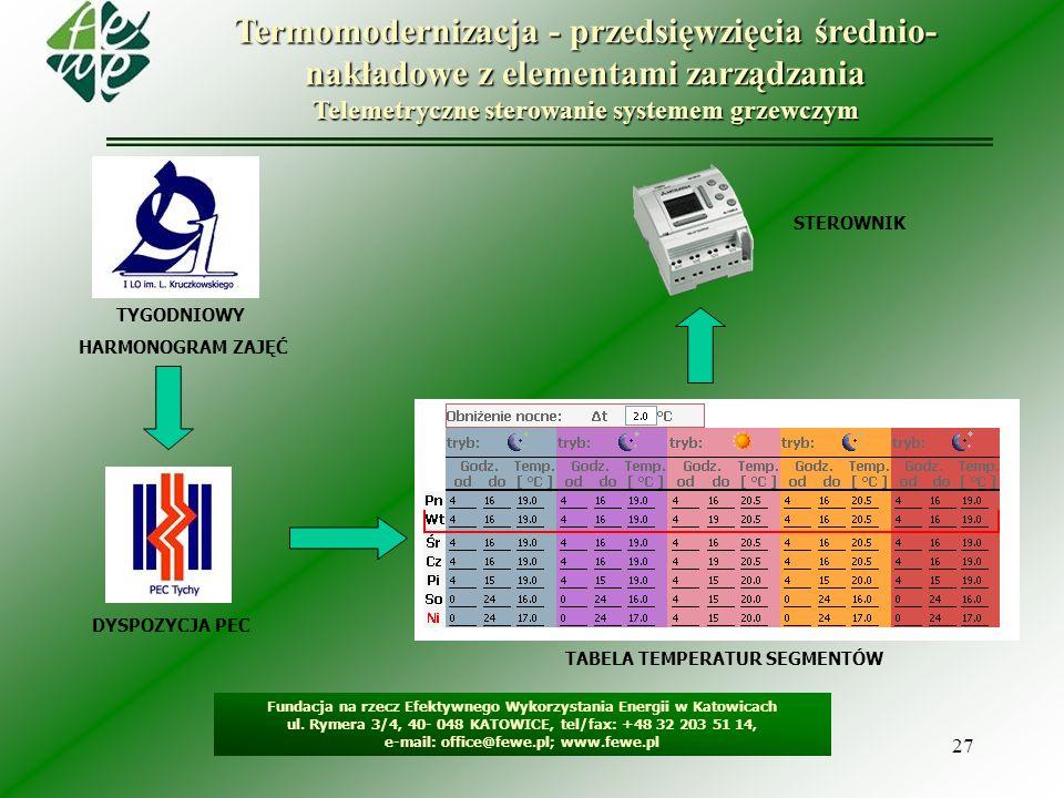 27 Termomodernizacja - przedsięwzięcia średnio- nakładowe z elementami zarządzania Telemetryczne sterowanie systemem grzewczym TYGODNIOWY HARMONOGRAM