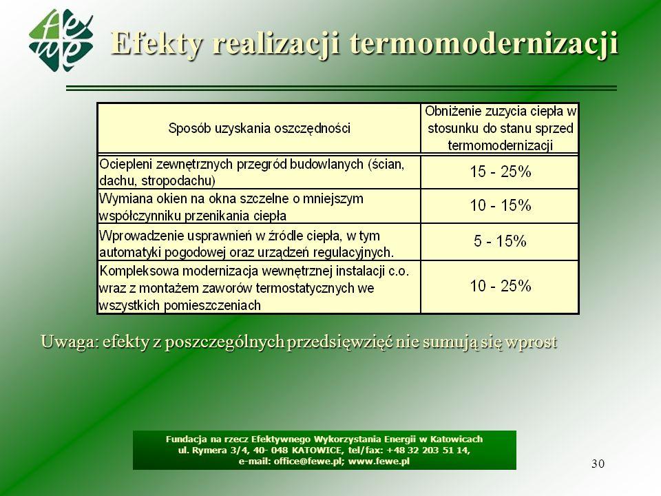 30 Efekty realizacji termomodernizacji Uwaga: efekty z poszczególnych przedsięwzięć nie sumują się wprost Fundacja na rzecz Efektywnego Wykorzystania