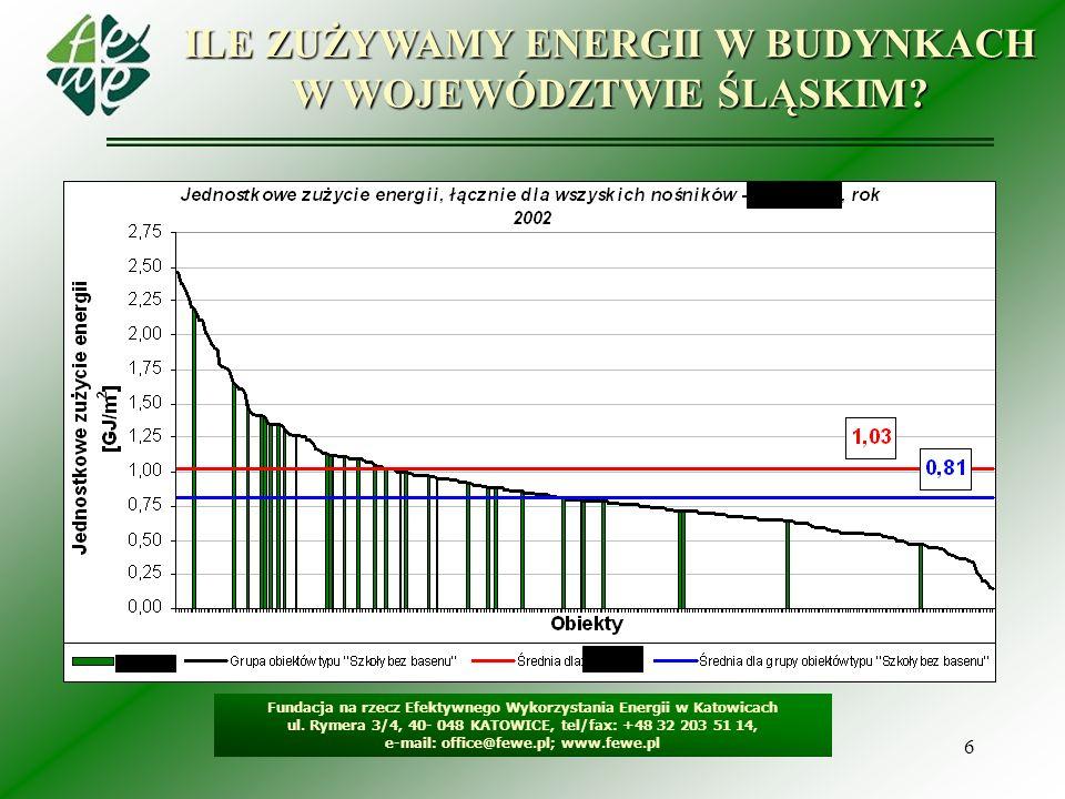 6 ILE ZUŻYWAMY ENERGII W BUDYNKACH W WOJEWÓDZTWIE ŚLĄSKIM? Fundacja na rzecz Efektywnego Wykorzystania Energii w Katowicach ul. Rymera 3/4, 40- 048 KA