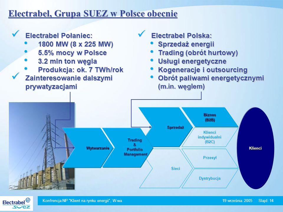 Konfrencja NP Klient na rynku energii , W-wa 19 września 2005Slajd: 14 Electrabel, Grupa SUEZ w Polsce obecnie Electrabel Połaniec: Electrabel Połaniec: 1800 MW (8 x 225 MW) 1800 MW (8 x 225 MW) 5.5% mocy w Polsce 5.5% mocy w Polsce 3.2 mln ton węgla 3.2 mln ton węgla Produkcja: ok.