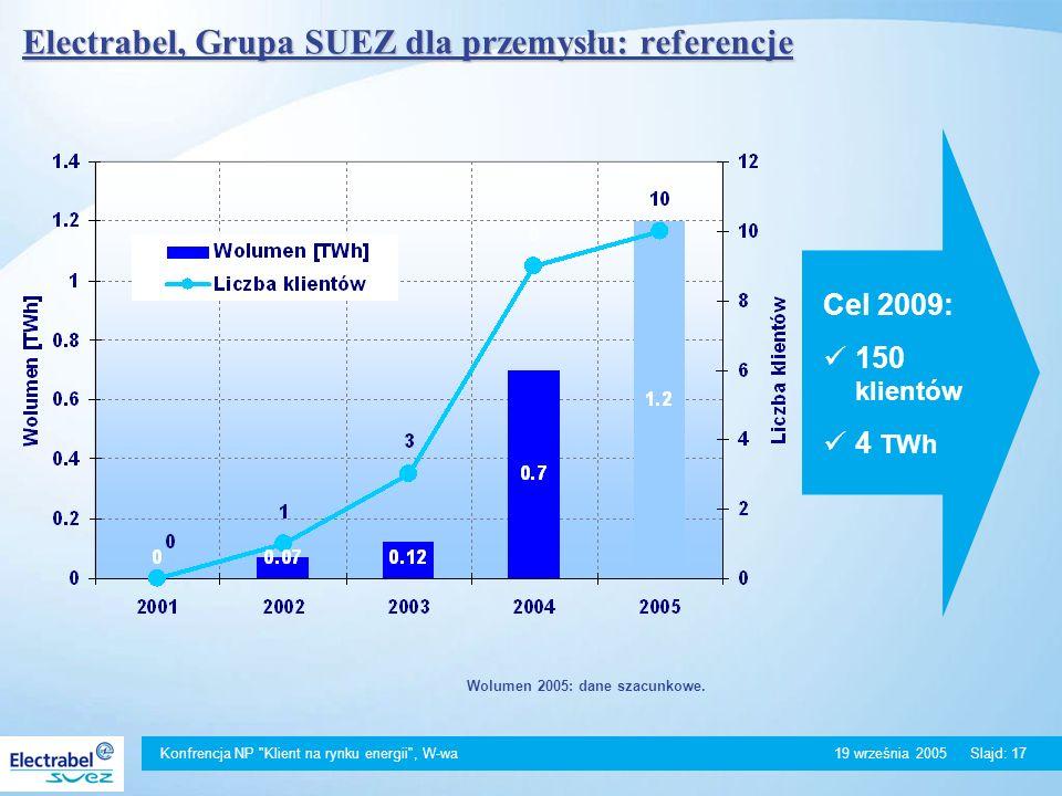 Konfrencja NP Klient na rynku energii , W-wa 19 września 2005Slajd: 17 Electrabel, Grupa SUEZ dla przemysłu: referencje Wolumen 2005: dane szacunkowe.