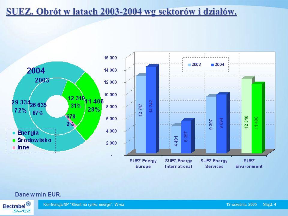 Konfrencja NP Klient na rynku energii , W-wa 19 września 2005Slajd: 4 Dane w mln EUR.