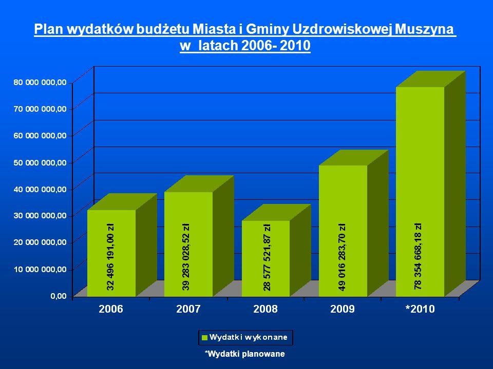 Plan wydatków budżetu Miasta i Gminy Uzdrowiskowej Muszyna w latach 2006- 2010 *Wydatki planowane