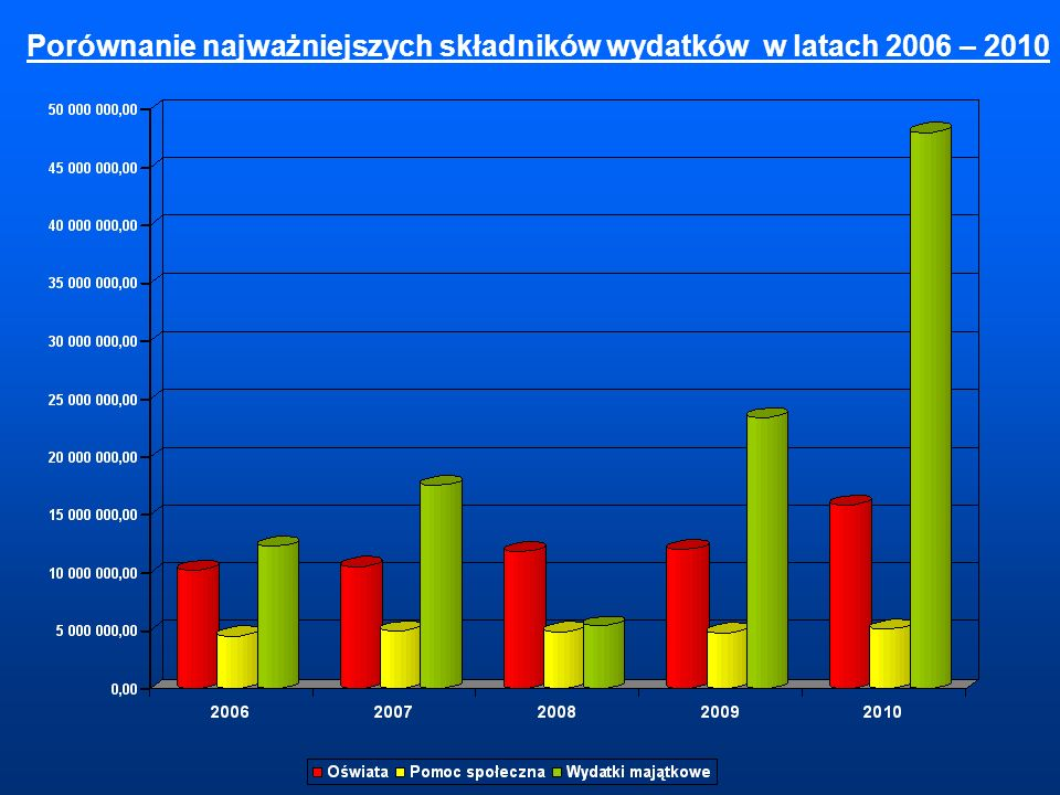 Porównanie najważniejszych składników wydatków w latach 2006 – 2010