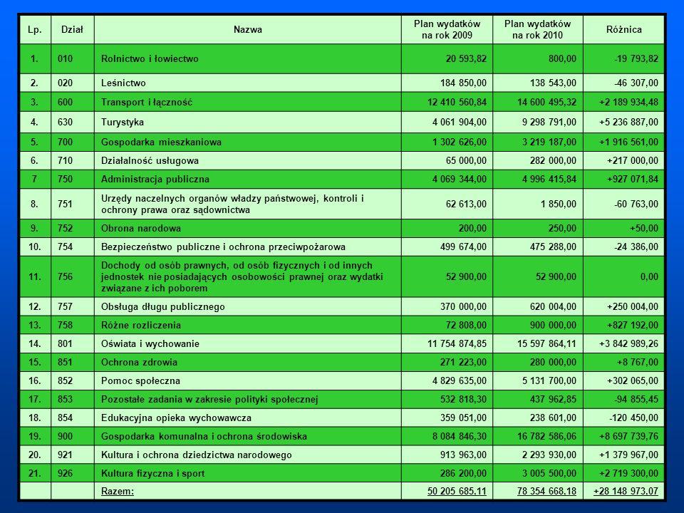 Lp.DziałNazwa Plan wydatków na rok 2009 Plan wydatków na rok 2010 Różnica 1.010Rolnictwo i łowiectwo20 593,82800,00-19 793,82 2.020Leśnictwo184 850,00