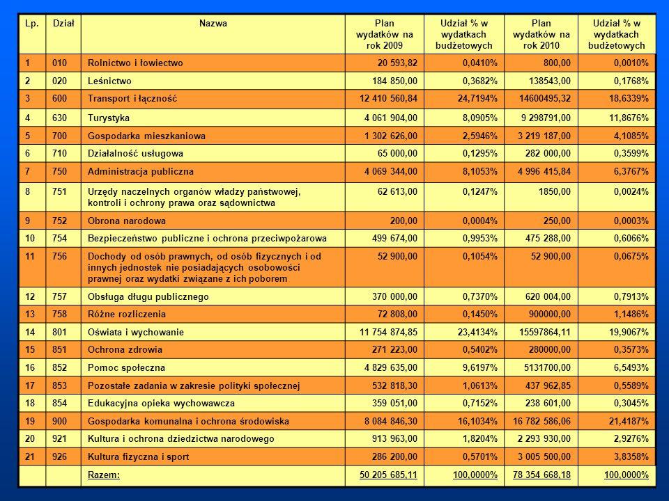 Lp.DziałNazwaPlan wydatków na rok 2009 Udział % w wydatkach budżetowych Plan wydatków na rok 2010 Udział % w wydatkach budżetowych 1010Rolnictwo i łow