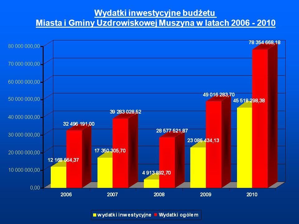 Wydatki inwestycyjne budżetu Miasta i Gminy Uzdrowiskowej Muszyna w latach 2006 - 2010